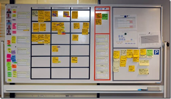 Доска визуализации применяется для построения системы визуального менеджмента