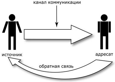 Каналы обратной связи