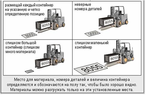 Комбинация организации рабочего места и визуального менеджмента