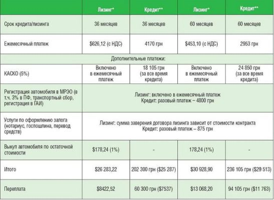 Сравнение стоимости авто, приобретаемого в лизинг и кредит