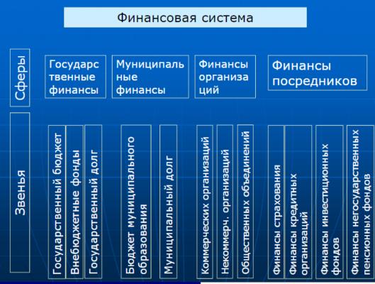 Финансовая система