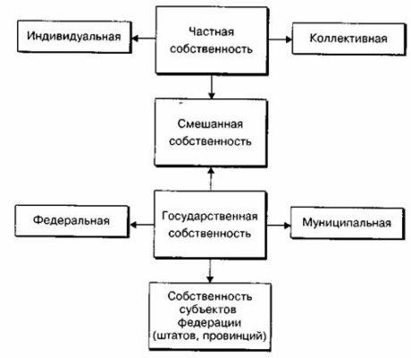 Возможные формы собственности предприятий