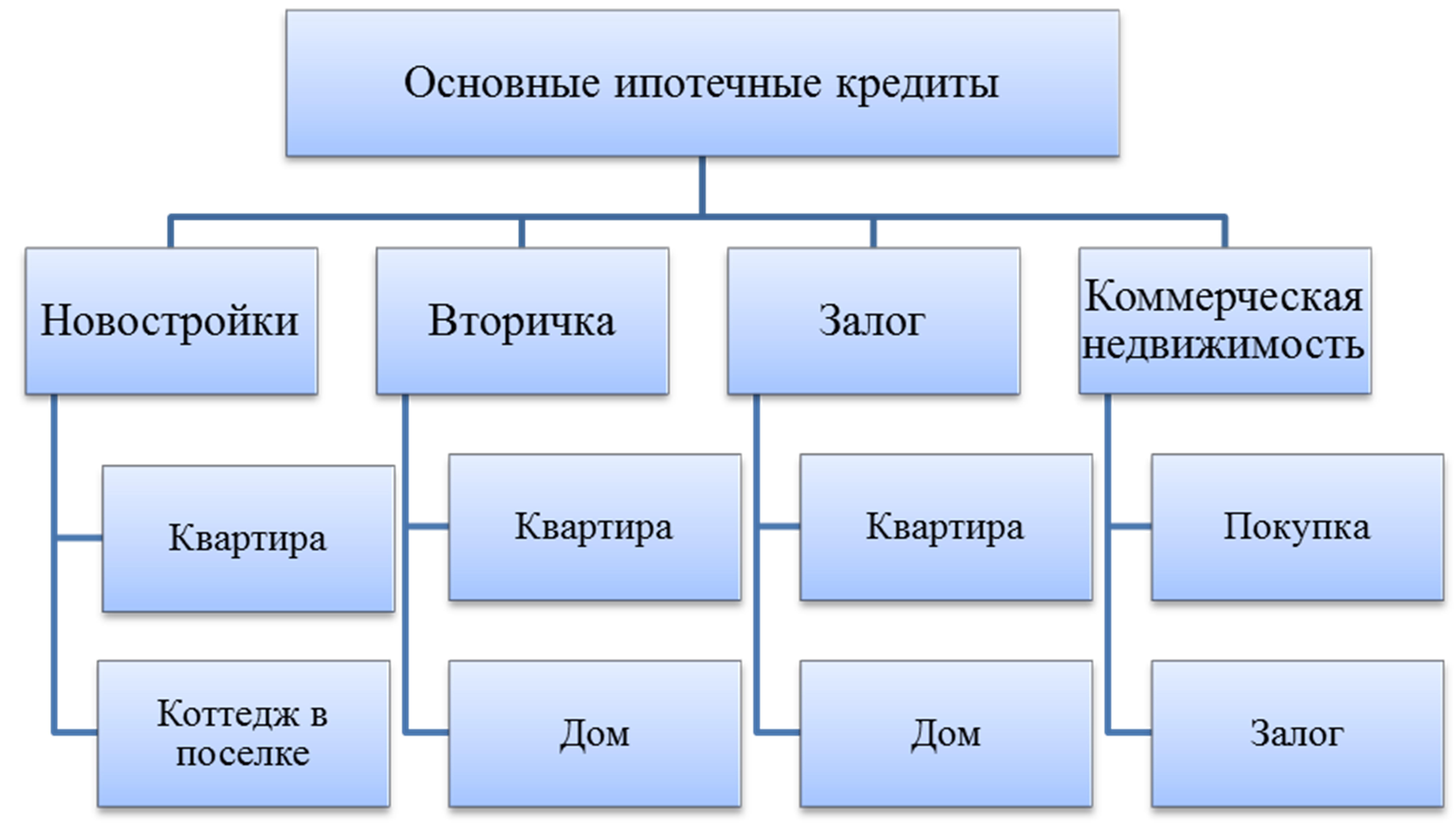 схема сделки по ипотеке