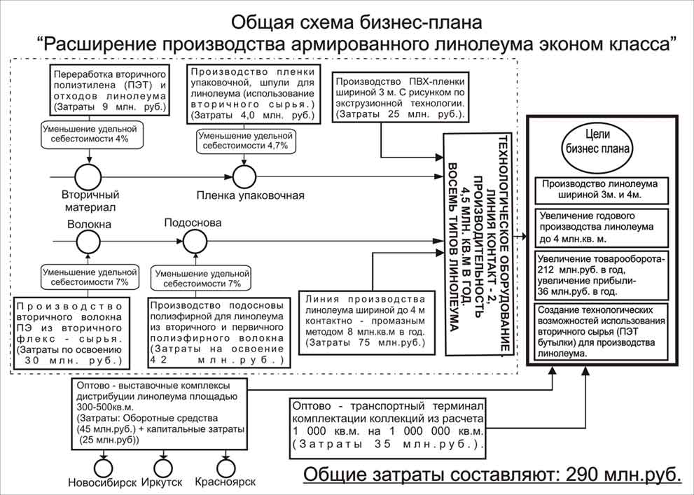 план составления бизнес плана образец