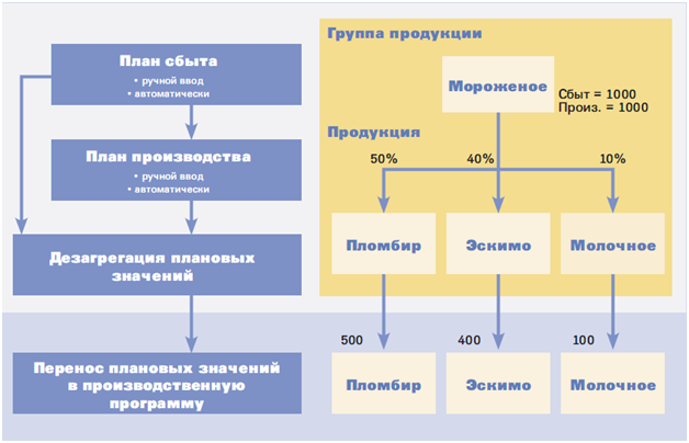 Производственная программа