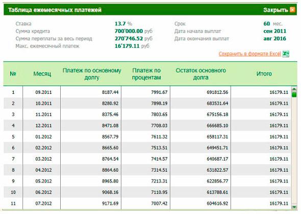 онлайн расчет потребительского кредита