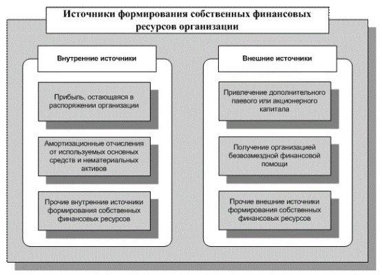 Источники формирования собственных финансовх ресурсов организации