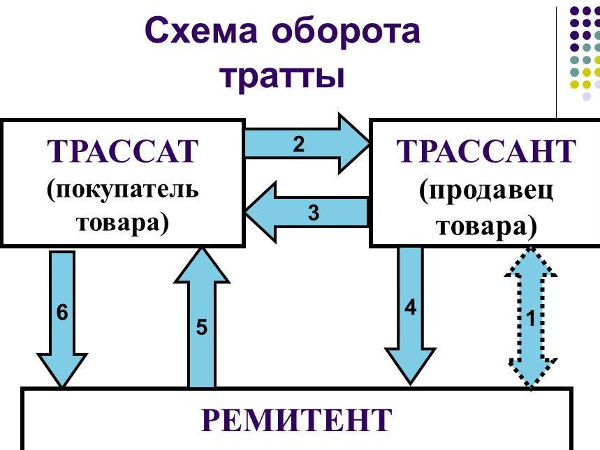 Схема оборота тратты