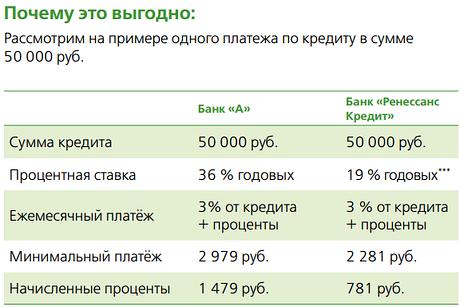 Пример рефинансирования