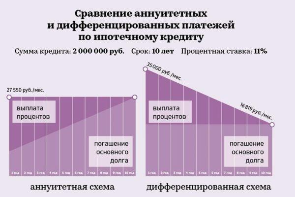 Хабаровск, сбербанк дифференцированные платежи по кредиту щастя тепла, Весни