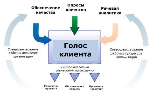 Пример обработки голоса клиента