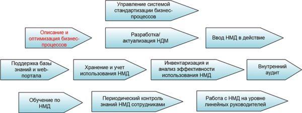 Структура процессов системы стандартизации бизнес-процессов