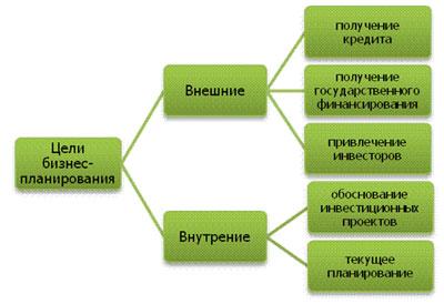 Как составляется бизнес план
