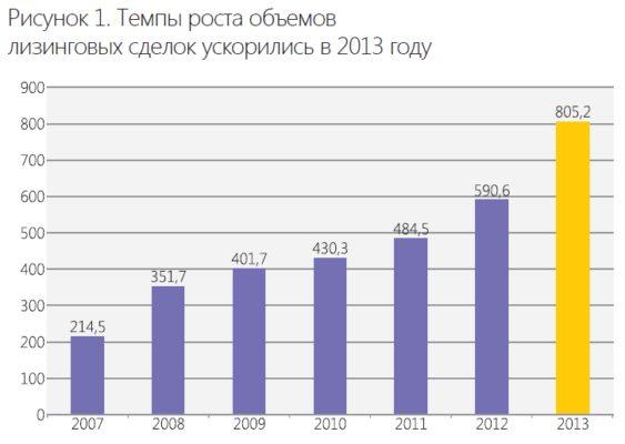 Темпы роста лизинговых сделок