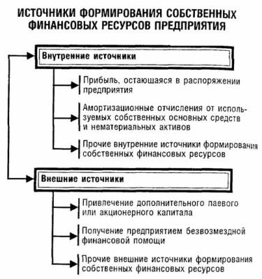 Источники формирования финансовых ресурсов