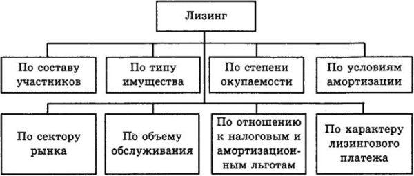 Классификация форм лизинга