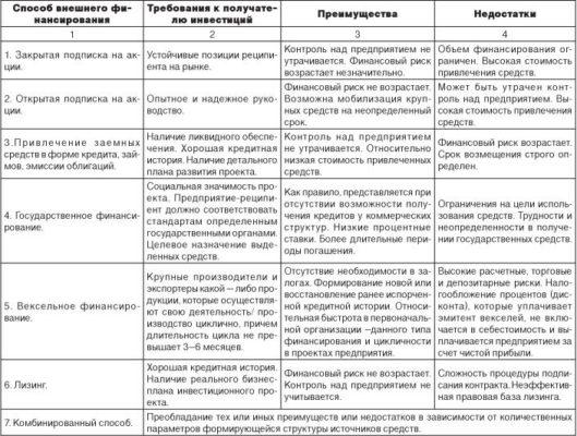 Сравнительная таблица способов внешнего финансирования