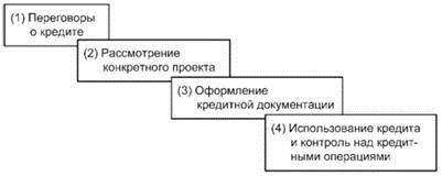 Этапы кредитования