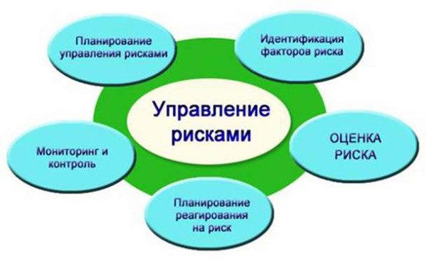 Бизнес-план должен предусматривать профилактику всех видов бизнес-рисков