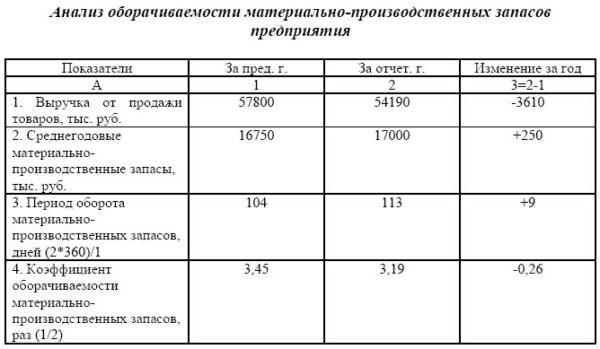 Анализ оборачиваемости материально-производственных запасов предприятия