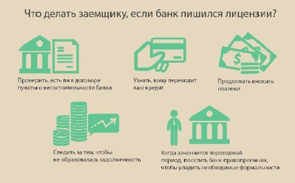 Действия заёмщика при банкротстве банка