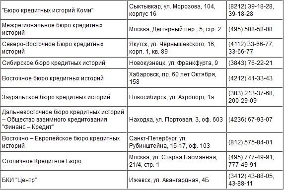 Справка из бюро кредитных историй