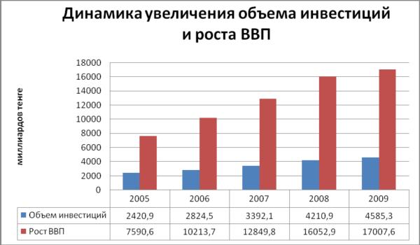 Динамика увеличения объема инвестиций и роста ВВП