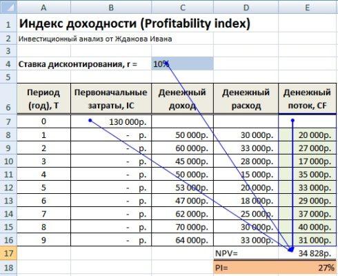 Индекс доходности