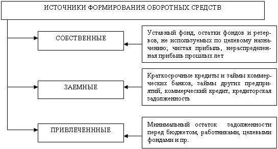 Источники формирования оборотных средств