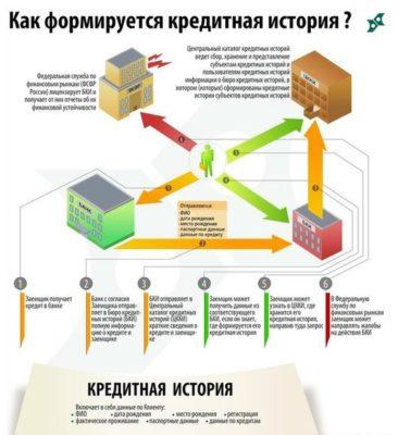 Как формируется кредитная история
