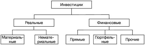 Классификация инвестиций по объектам инвестирования