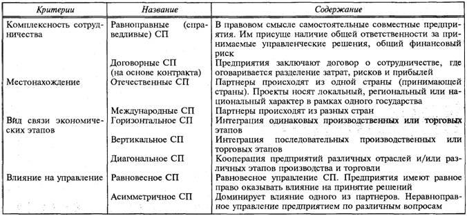 Классификация совместных предприятий