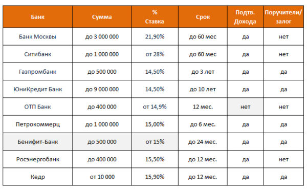 Кредитные программы 2015 года