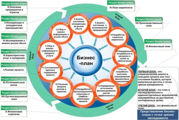 Общая модель последовательности разработки бизнес-плана