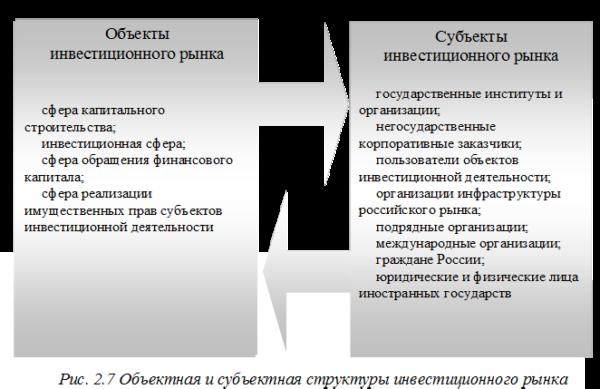Объекты и субъекты инвестиционного рынка