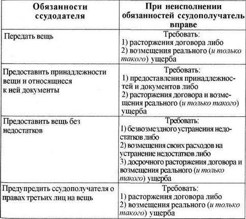 Договор ссуды безвозмездного пользования - преимущества и описание!