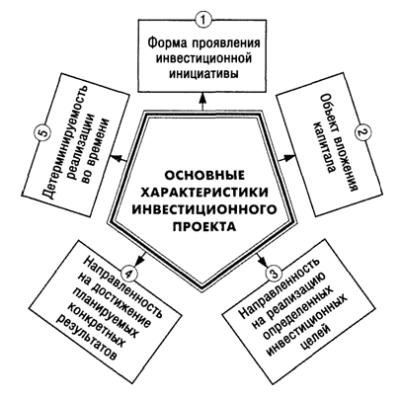Основные характеристики инвестиционного проекта предприятия