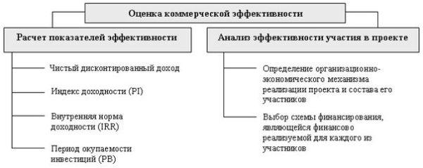 Оценка коммерческой эффективности