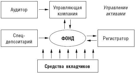 Паевые инвестиционные фонды (ПИФы)