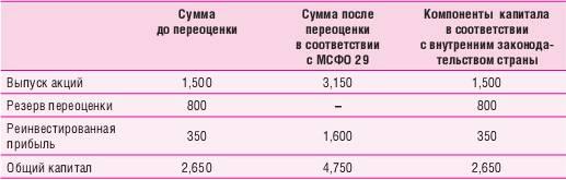Переоценка отдельных компонентов капитала в соответствии с МСФО 29
