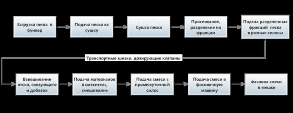 План производства