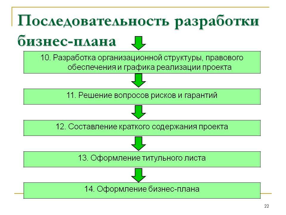 бизнес план пример консалтинг