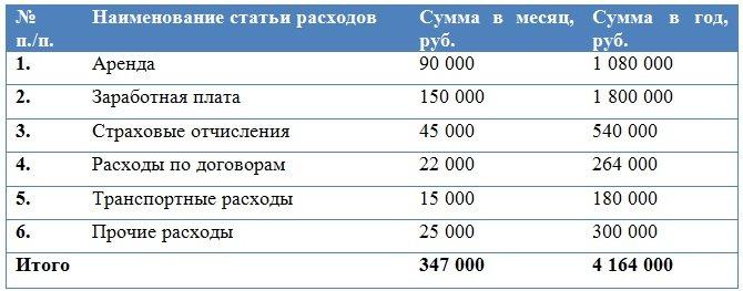 фонд заработной платы какой процент от валовой прибыли данный момент человек
