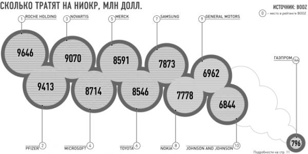 Пример затрат крупных компаний на НИОКР