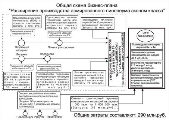 Пример схемы бизнес-плана
