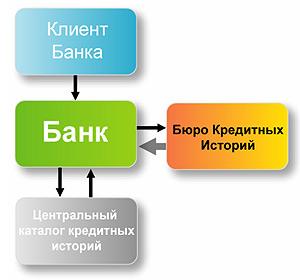 Принцип работы бюро