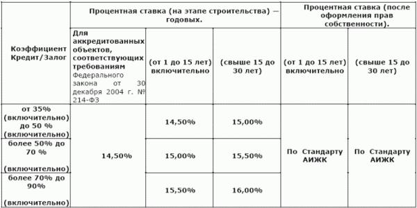 Процентная ставка ипотечного кредитования