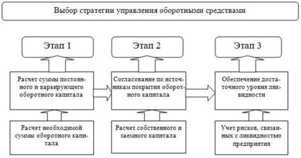 Процесс принятия стратегических решений в области управления оборотными средствами