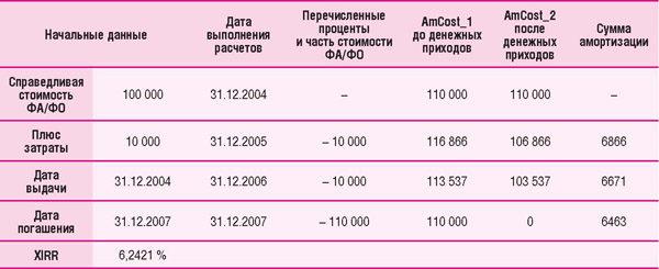Расчет амортизированной стоимости облигации (ФА)