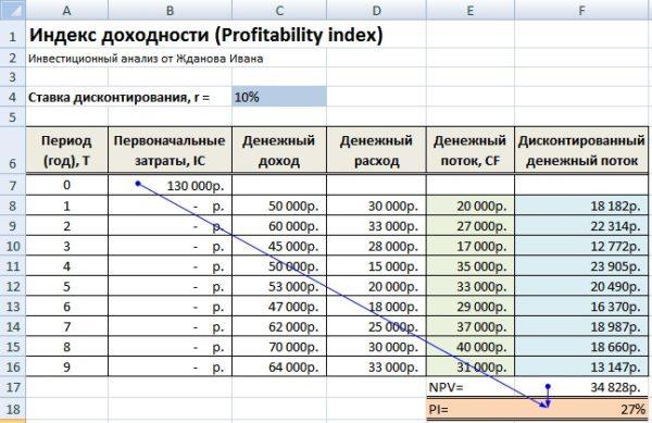 Результаты расчетов индекса